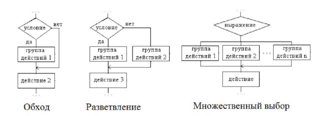 algoritmul de acțiune comună